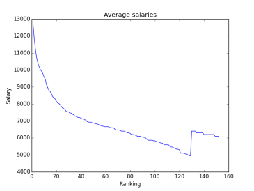 average_salaries