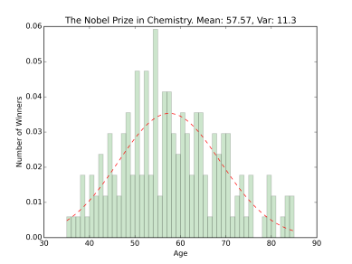 nobel_hist_the_nobel_prize_in_chemistry