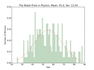nobel_hist_the_nobel_prize_in_physics