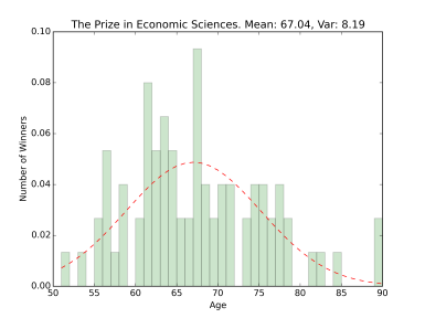 nobel_hist_the_prize_in_economic_sciences